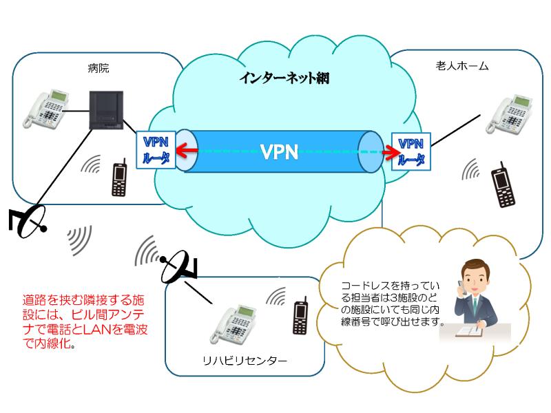 内線化による無料通話ととグループ間コードレスの連携